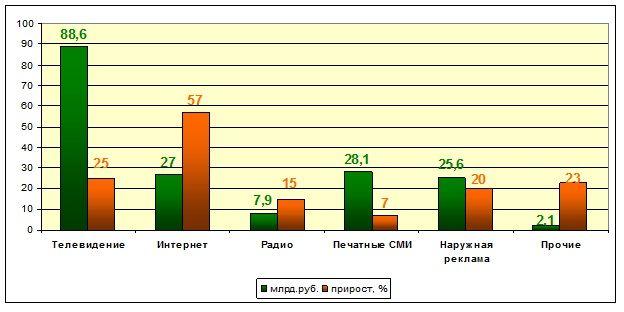 Больше россии интернет реклама появилась столь давно специалисты данной области наружная реклама в измайлово