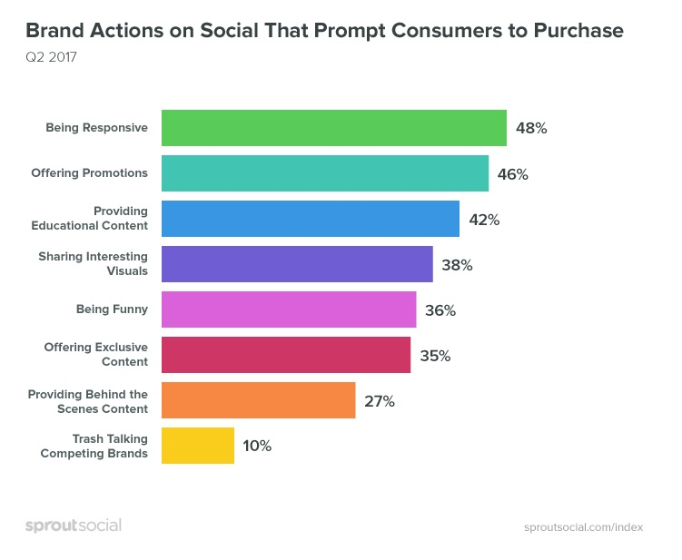 Изображение - Как бренду взаимодействовать с пользователями в интернете brand-actions-on-social-p