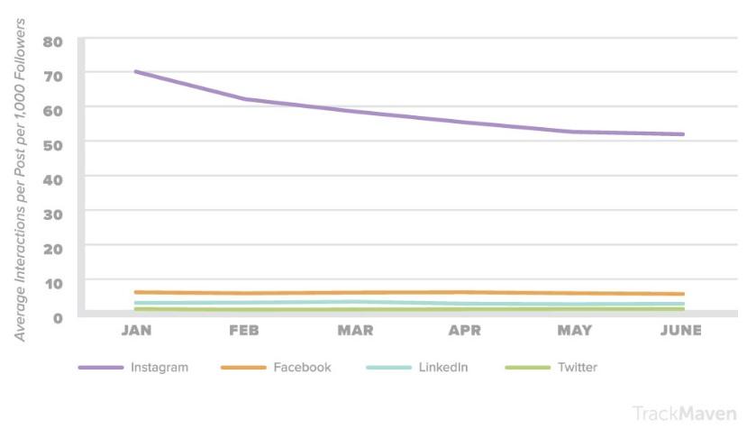 Изображение - Как бренду взаимодействовать с пользователями в интернете engagement-rates-in-diffe