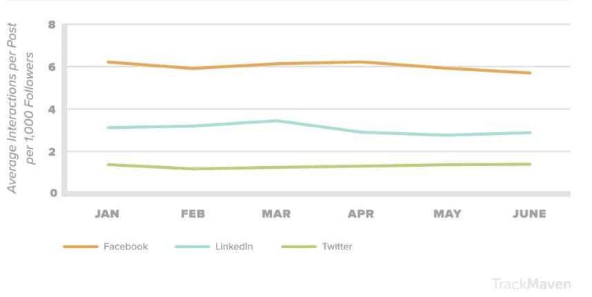 Изображение - Как бренду взаимодействовать с пользователями в интернете engagement-rates-without-