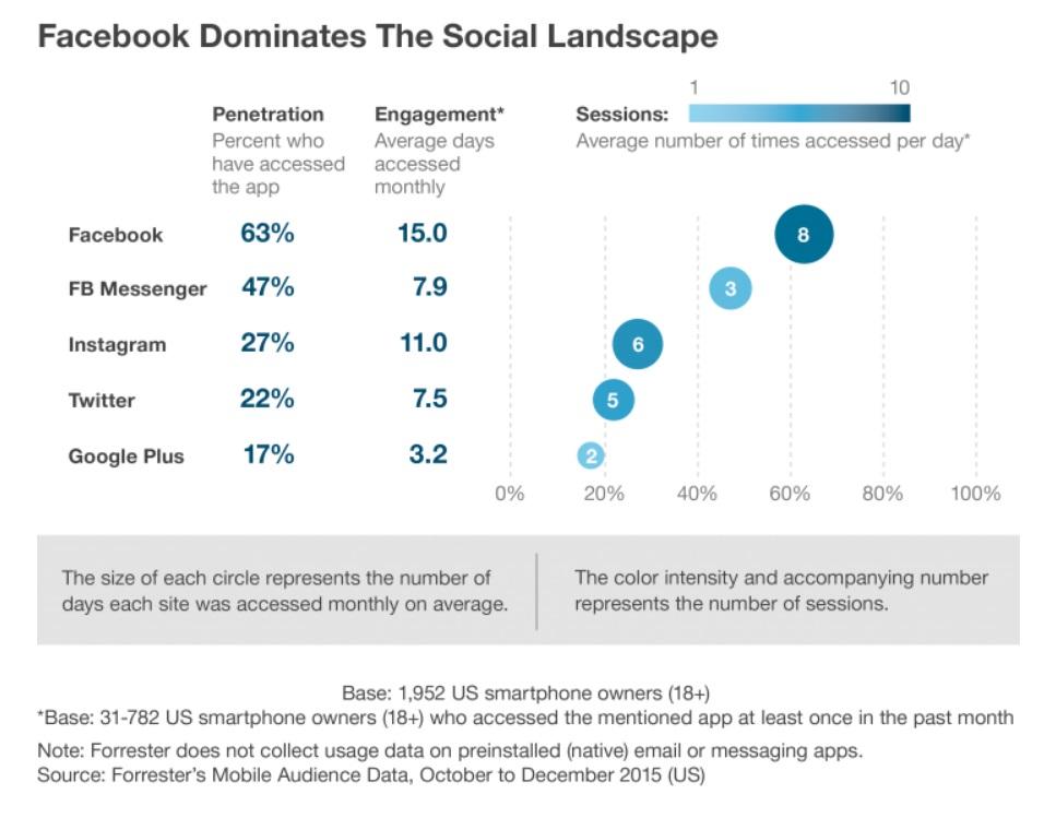 Изображение - Как бренду взаимодействовать с пользователями в интернете facebook-dominates1