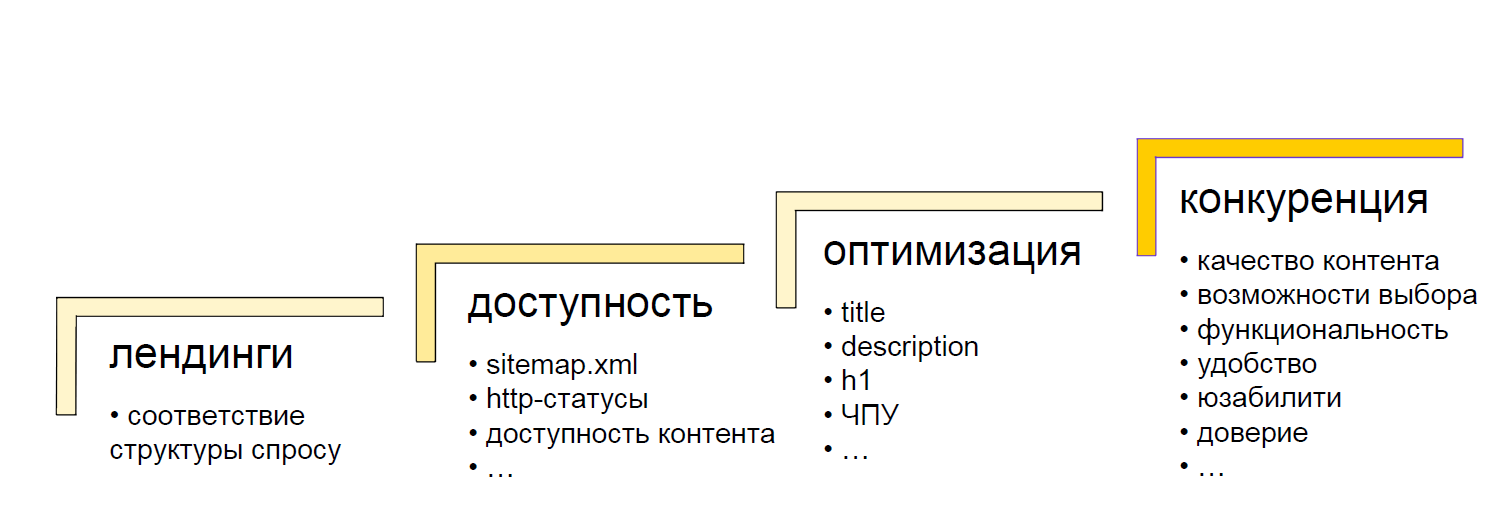 Оптимизация контента сайта что это сео продвижение сайта москва репутационные работы