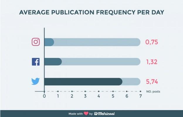 Изображение - Как бренду взаимодействовать с пользователями в интернете publication-frequency