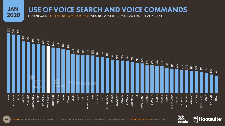 Использование голосовых технологий в мире - 2020 год