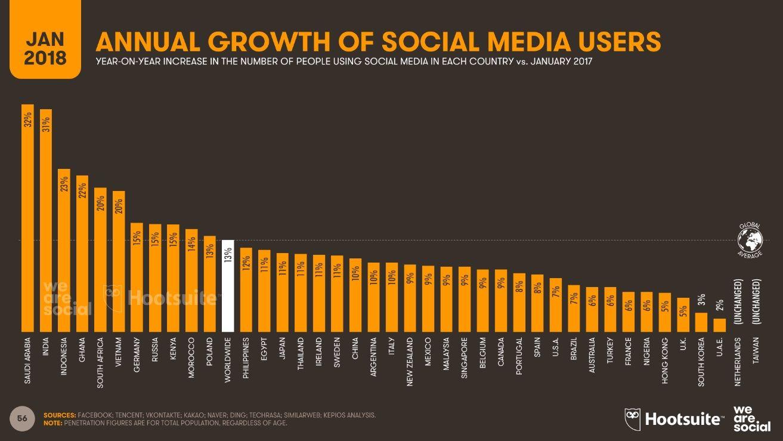 Изображение - Как бренду взаимодействовать с пользователями в интернете annual-growth-of-soc0_1313_739