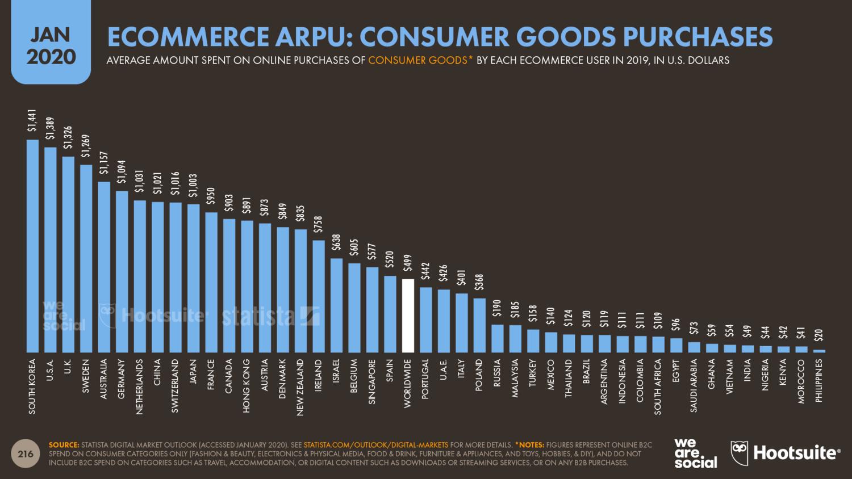 Среднегодовой доход от онлайн-покупок на пользователя по странам за 2019 год