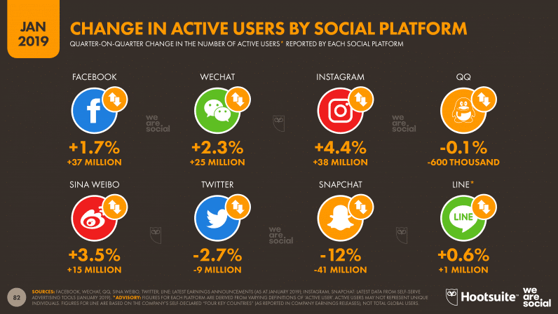 Change In Active Users by Social Platform