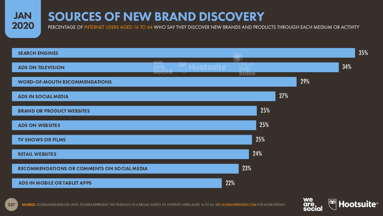 Источники информации о новых брендах и товарах — январь 2020