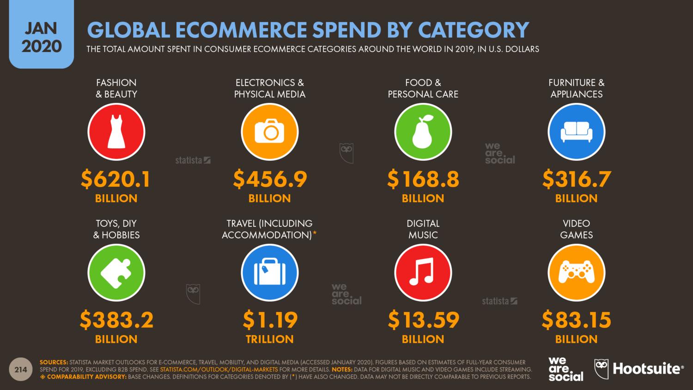 Потреьительские расходы на онлайн-покупки по категориям — за 2019 год