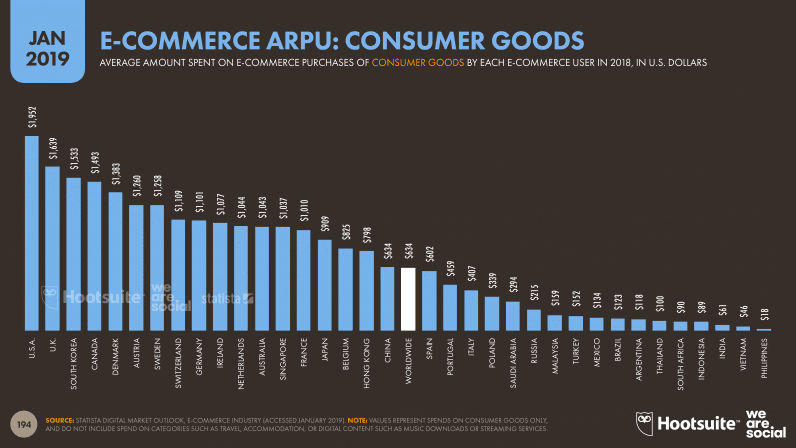 E-commerce ARPU Consumer Goods