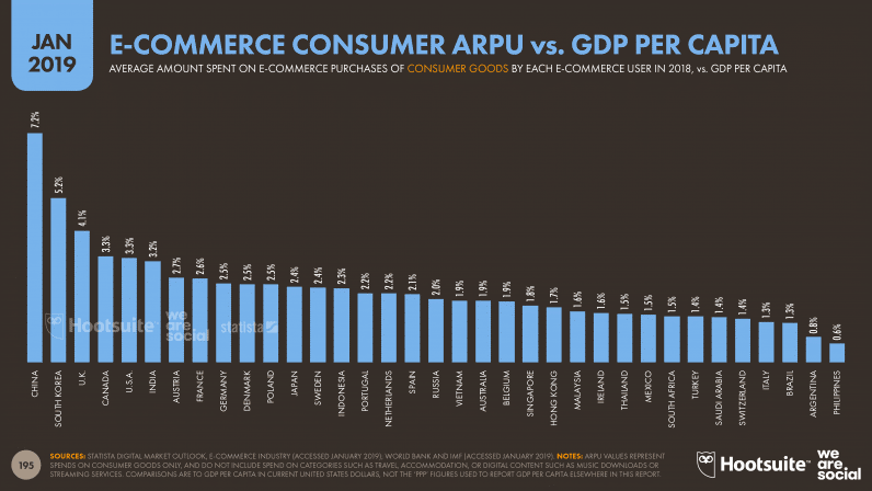 E-commerce Consumer ARPU vs GDP Per Capita