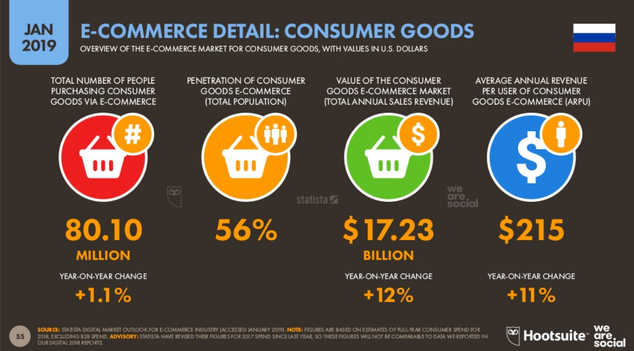 E-commerce Detail Consumer Goods in Russia
