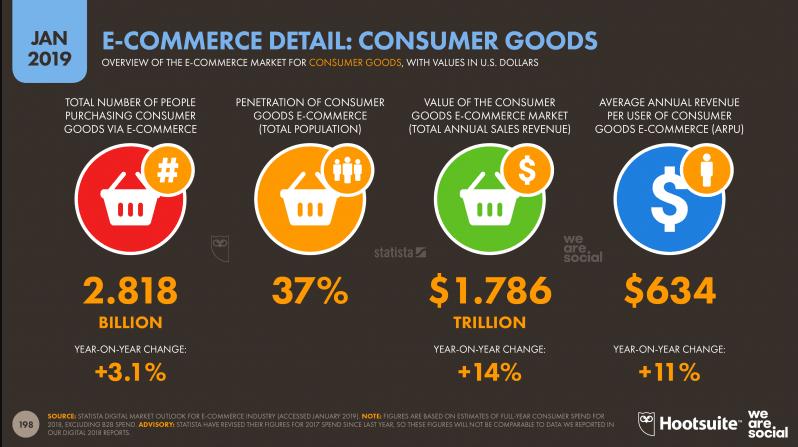 E-commerce Detail Consumer Goods