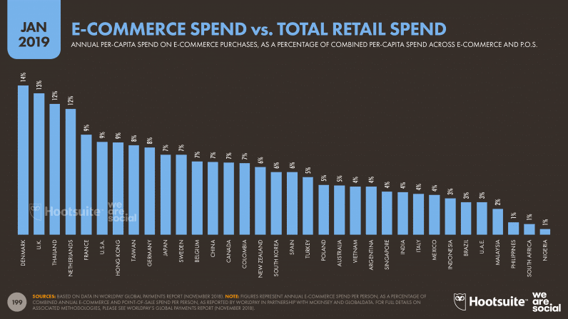 E-commerce Spend vs Total Retail Spend