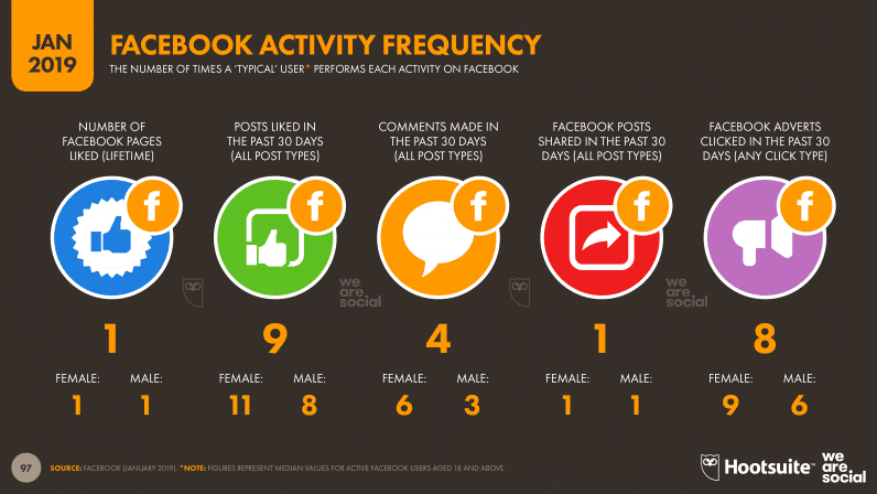Facebook Activity Frequency
