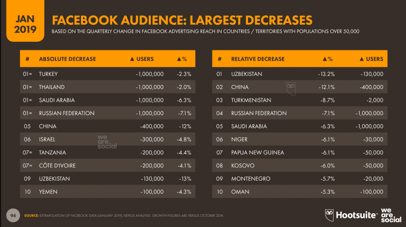 Facebook Audience Largest Decreases