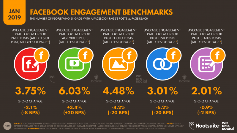 Facebook Engagement Benchmarks