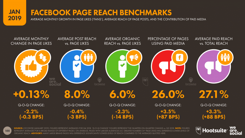 Facebook Rage Reach Benchmarks