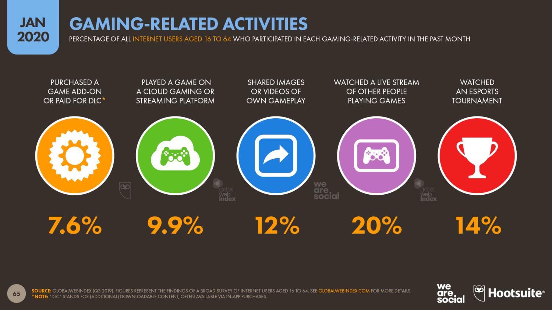 Активность, связанная с играми