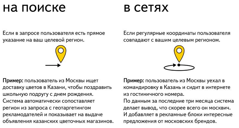 расширенный геотаргетинг от Яндекс
