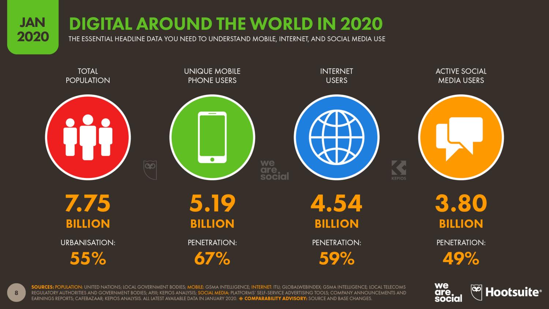 Цифровые технологии во всем мире в 2020 году