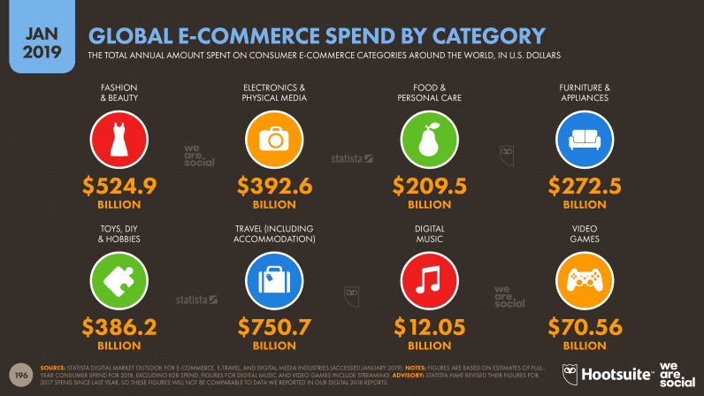 Global E-commerce Spend By Category