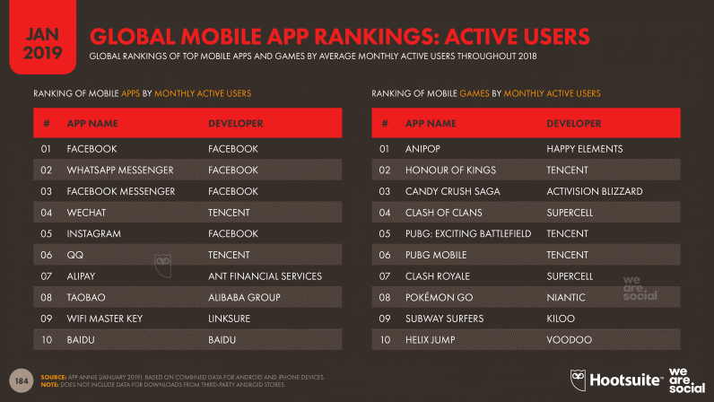 Global Mobile App Rankings Active Users