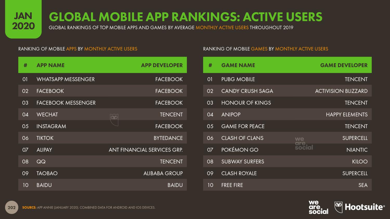 Количество активных пользователей мобильных приложений в 2020 году