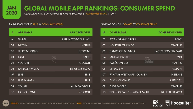 Потребительские расходы на мобильные приложения 2020
