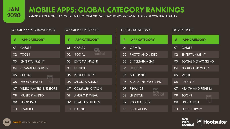 Популярные мобильные приложения по категориям - количество загрузок