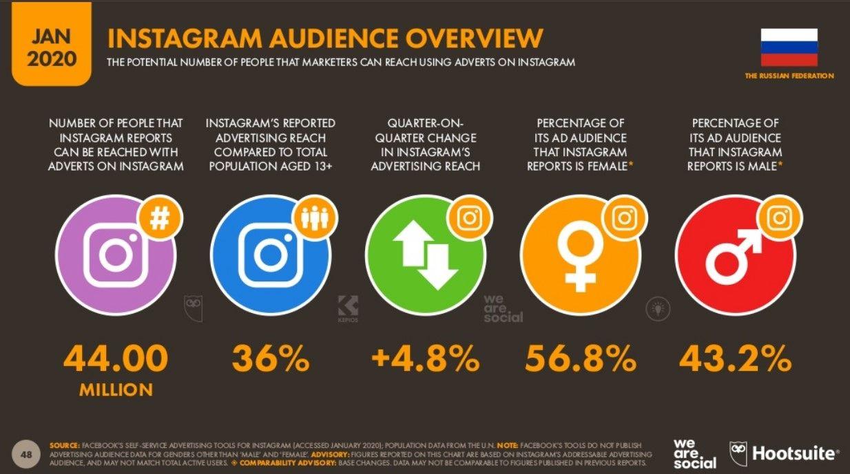 Рекламная аудитория Instagram в России в 2020 году