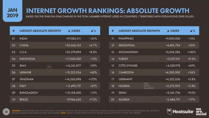 Internet Growth Rankings Absolute Growth