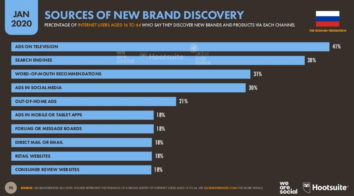 Источники информации о новых брендах в России - 2020 год