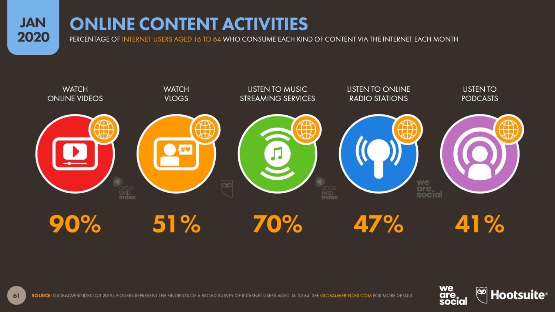 Виды контента, который потребляют интернет-пользователи