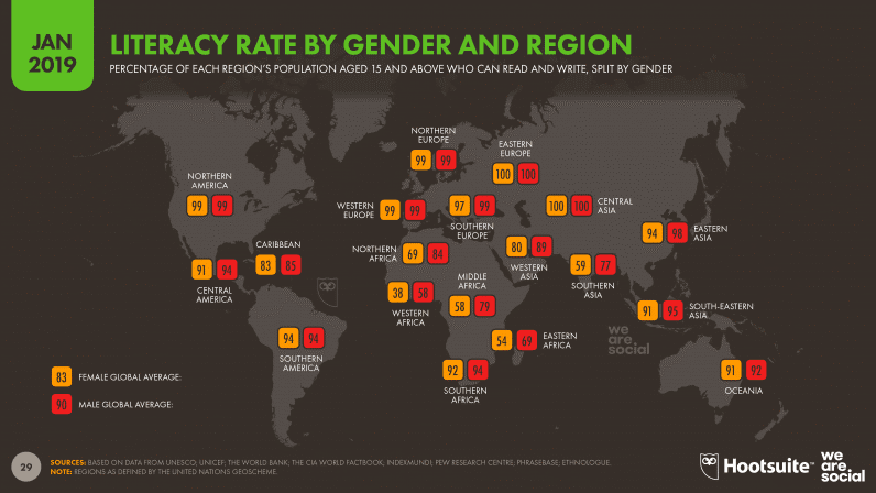 Literacy Rate By Gender And Region