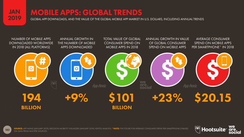 Mobile Apps Global Trends