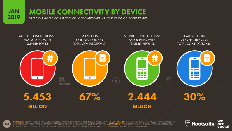 Mobile Connectivity By Device