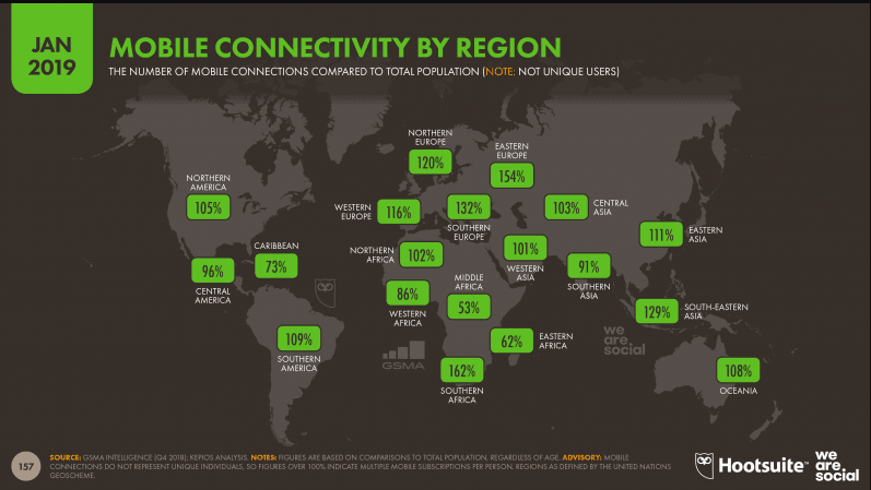 Mobile Connectivity By Region