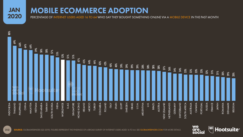 Статистика покупок с мобильных устройств по странам за 2019 год