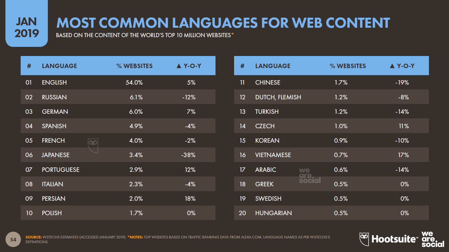 Most Common Languages For Web Content