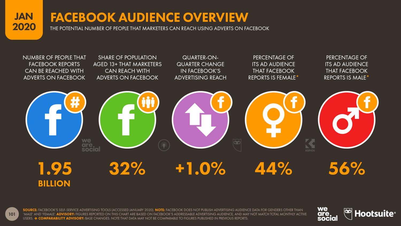 Рекламная аудитория Facebook в 2020 году