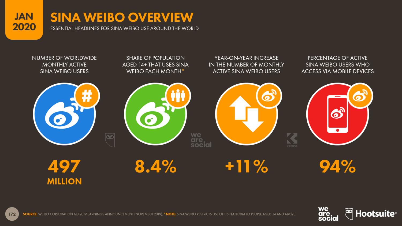 Аудитория Sina Weibo в 2020 году