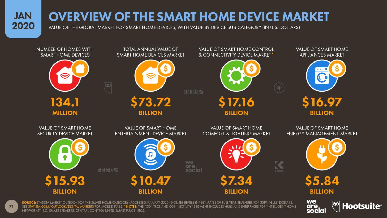 Использование устройств для умного дома — статистика
