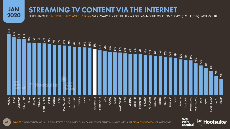 ТВ-контент в интернете — статистика 2020