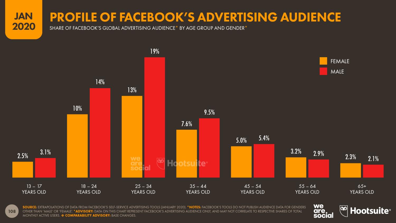 Характеристики рекламной аудитории Facebook в 2020 году