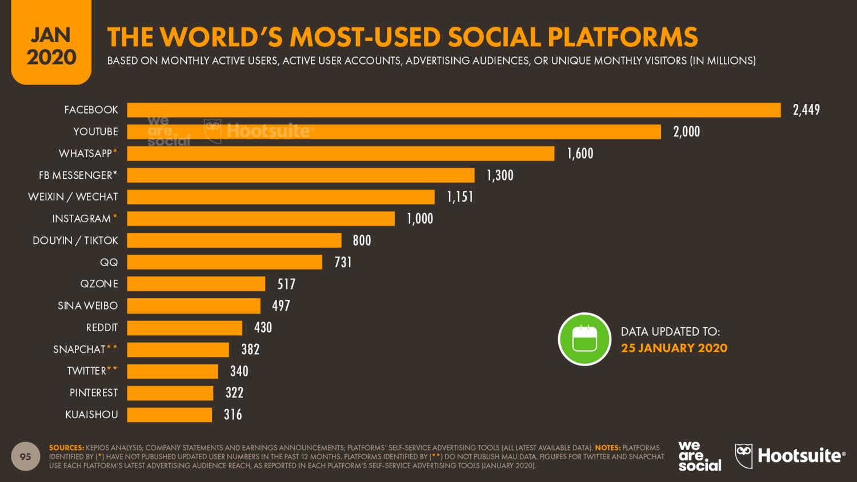 Рейтинг популярных социальных сетей 2020 год