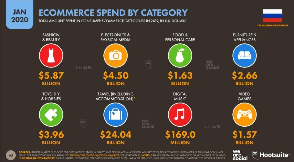 Расходы на онлайн-покупки в России по категориям - 2020
