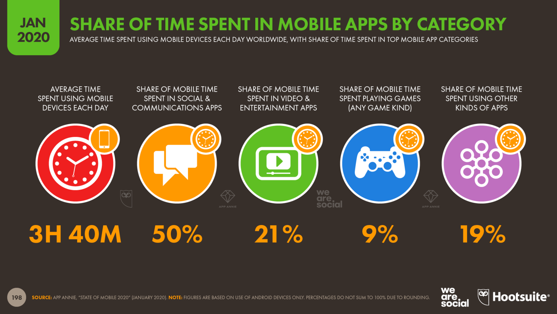 Время в мобильных приложениях 2020 год