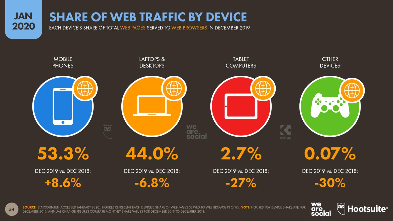 Статистика веб-трафика по устройствам