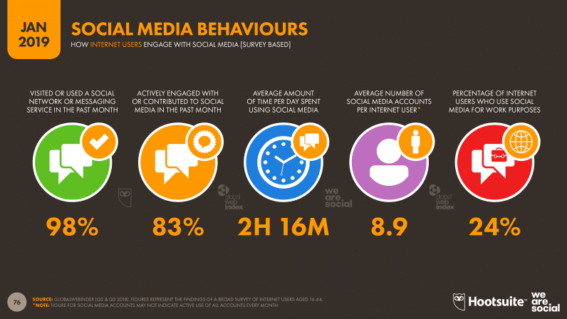 Social Media Behaviours